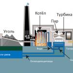 Угольные электростанции. Дизель генератор